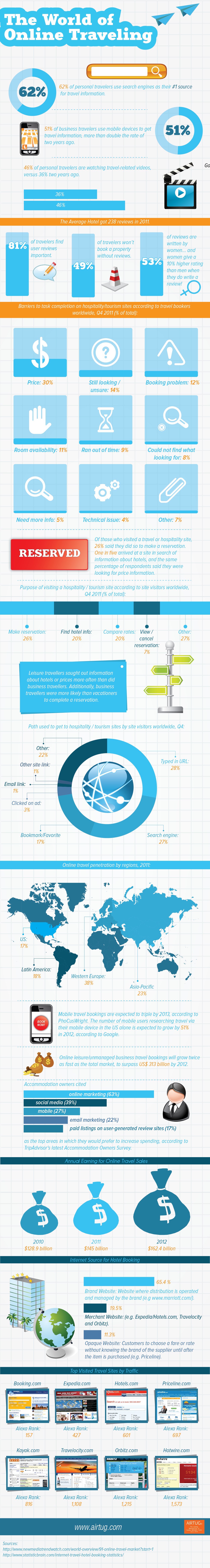 The World of Online Traveling - Infographic | AIRTUG